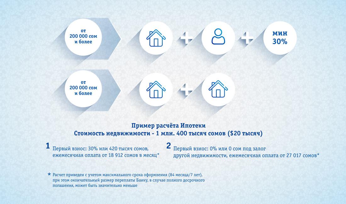 Ипотека без первоначального взноса в кыргызстане